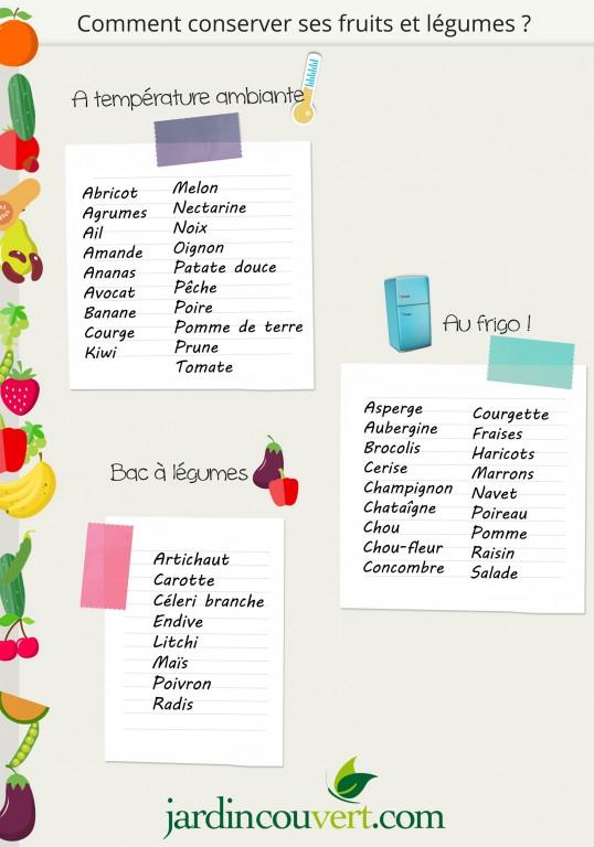 Comment conserver ses fruits et légumes