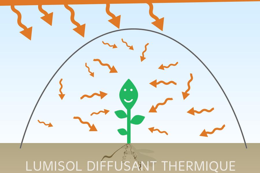 la bache de serre baches thermiques armees differences