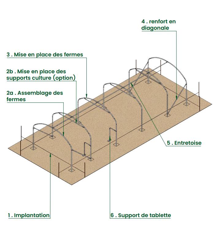 construction sol volière