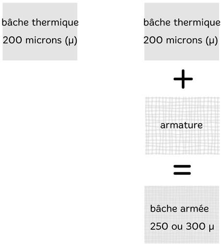 Comparaison bâche armée et thermique