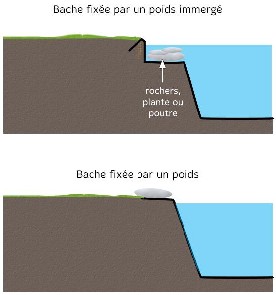 Bord de bassin : aménagement des abords, par Jardin Couvert